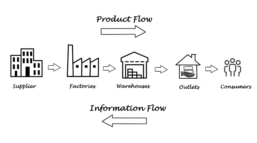 Increase Transparency in your Supply Chain